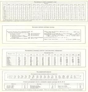 Химия--80-е годы-1-2-3-4